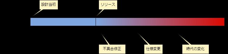 システム要件と時系列の変化